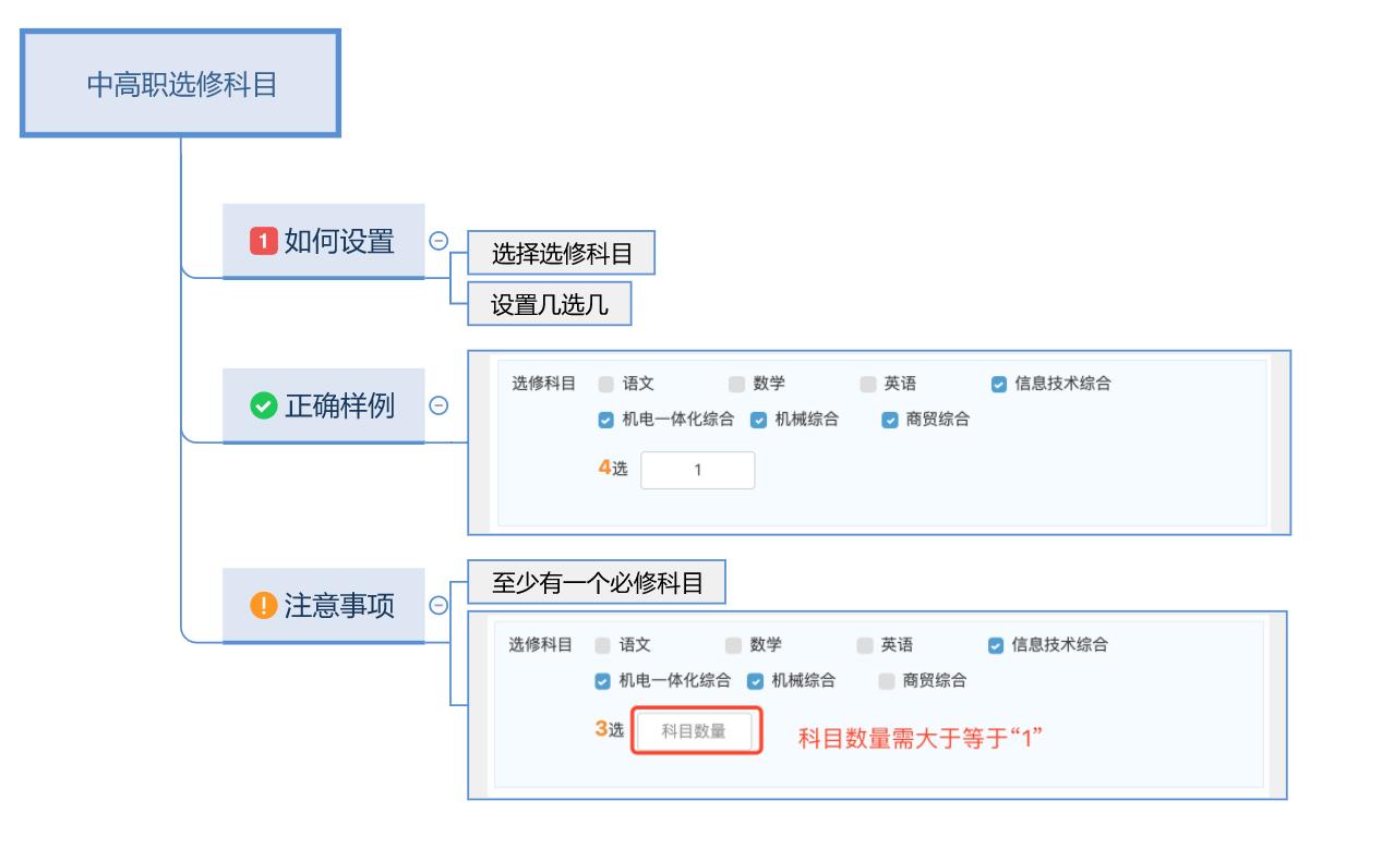 中高职选修科目.png